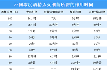 工信部:84消毒液/医用酒精均有库存 2020年中国75%医用酒精产量预测(附产业链)