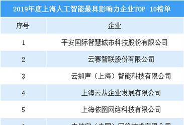 2019年度上海人工智能最具影響力企業(top10):依圖科技/商湯科技榜上有名