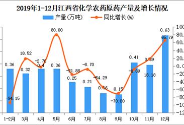 2019年江西省化学农药原药产量及增长情况分析