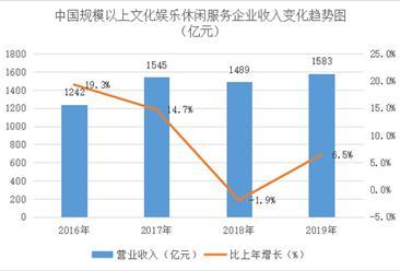 2016-2019年中国规模以上文化娱乐休闲服务业收入规模数据分析(图)