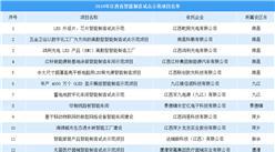 2019年江西省智能制造试点示范项目名单公布:共36个(附完整名单)