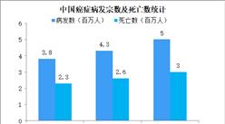 肿瘤医疗服务需求提高 2024年中国肿瘤医疗服务市场规模将达6542亿(图)