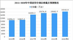 2020年家用空调行业现状及市场竞争格局分析:格力市场份额第一(图)
