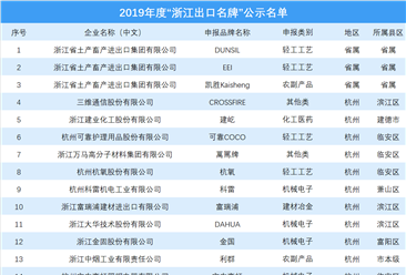 2019年浙江出口名牌名单发布:宁波入选品牌最多(图)