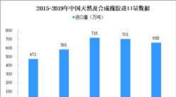 农业部:提高天胶综合生产能 2019年中国天然橡胶进口分析及2020年展望(图)