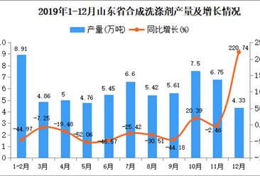 2019年12月山东省合成洗涤剂产量为4.33万吨 同比增长220.74%