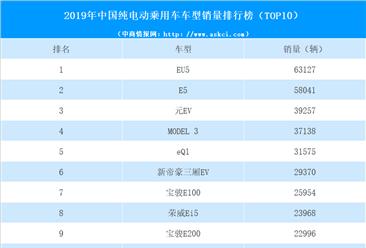 2019年中国纯电动乘用车车型销量排行榜(top10)
