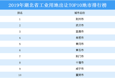 产业地产投资情报:2019年湖北省工业用地出让top10地市排名
