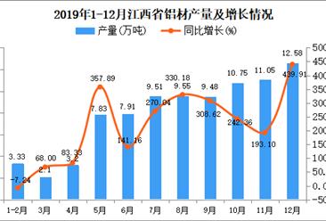 2019年江西省铝材产量为111.63万吨 同比增长299.82%
