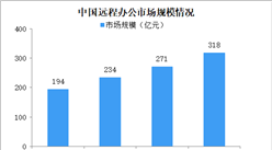 疫情之下远程办公爆火 中国远程办公市场规模有多大?(图)