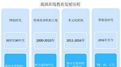 教育部第1号预警怎么回事?中国在线教育市场规模有多大?(图)