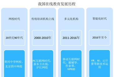 教育部第1號預警怎么回事?中國在線教育市場規模有多大?(圖)