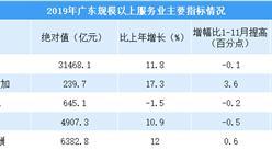 2019年广东省规模以上服务业运行总结及2020年走势预测(图)