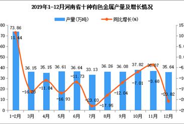 2019年河南省十种有色金属产量为435.55万吨 同比下降13.56%