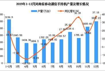 2019年河南省手机产量为21744.06万台 同比增长3.18%