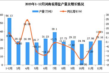 2019年河南省原盐产量为347.3万吨 同比下降5.02%
