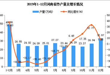 2019年河南省纱产量为322.89万吨 同比下降14.96%