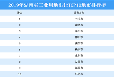 产业地产投资情报:2019年湖南省工业用地出让TOP10地市排名