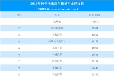 2019年中国纯电动乘用车企业销量10强排行榜