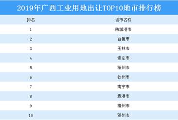产业地产投资情报:2019年广西工业用地出让TOP10地市排名