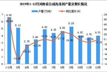 2019年河南省合成洗涤剂产量同比下降57.57%