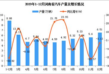 2019年河南省汽车产量为60.92万吨 同比增长0.26%