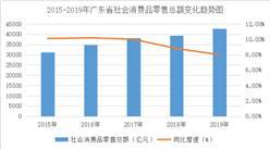 2019年廣東省消費品零售行業運行分析:鄉村消費異軍突起(圖)