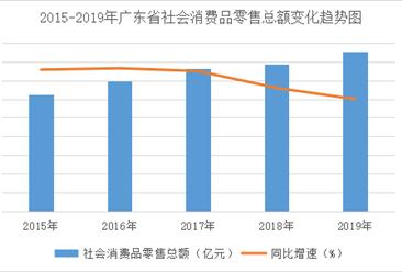 2019年广东省消费品零售行业运行分析:乡村消费异军突起(图)
