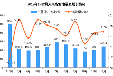 2019年河南省发电量为2765.8亿千瓦小时 同比下降2.7%
