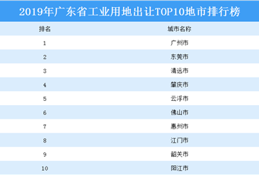 产业地产投资情报:2019年广东省工业用地出让TOP10地市排名