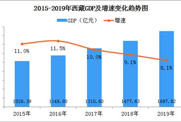 2019年西藏经济运行情况分析:GDP同比增长8.1%(附图表)
