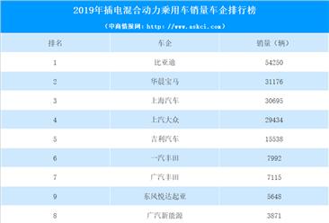 2019年中国插电混动乘用车厂商销量排行榜(top10)