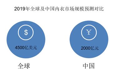 维密11亿美元被卖 2020年中国内衣行业市场前景如何?(图)