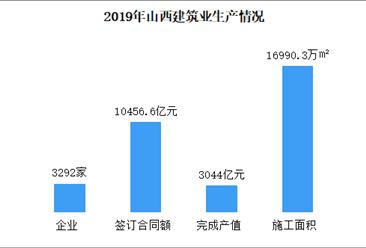 2019年山西建筑业生产运行情况分析:企业增加369家 产值增长15.9%(图)