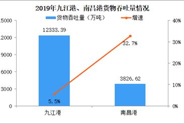 2019年江西省公路货运、港口货物吞吐量分析