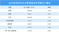 2019年杭州对外出口情况分析:对美国出口金额减少(图)
