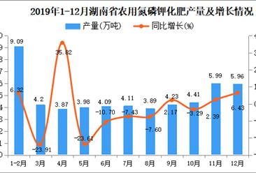2019年湖南省农用氮磷钾化肥产量为52.67万吨 同比下降10.26%
