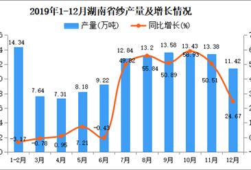 2019年湖南省纱产量为114.92万吨 同比增长15.71%