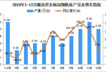 2019年湖南省金属切削机床产量为0.5万吨 同比增长13.64%
