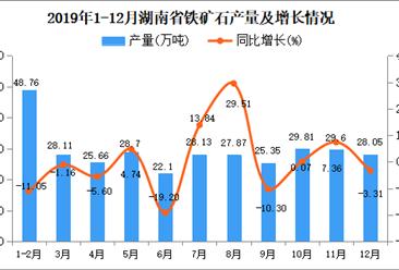 2019年湖南省原盐产量为322.13万吨 同比下降0.32%