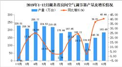 2019年湖北省空调产量为2110.93万台 同比增长14.55%