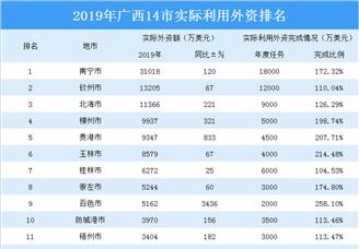 2019年广西14市实际利用外资排行榜