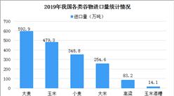 2019年我国农产品进出口情况分析:进出口额同比增5.7%(图)