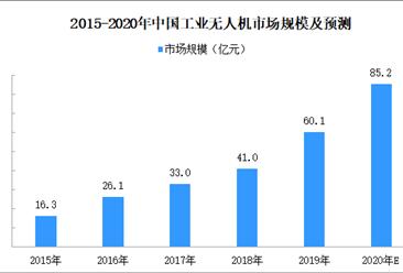 2020年中国工业无人机市场分析及发展趋势预测(附图表)