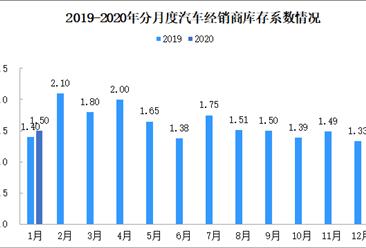 2月汽车销售压力巨大:2020年1月汽车经销商综合库存系数1.50