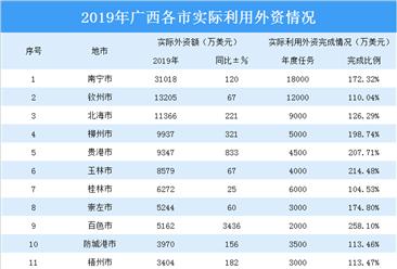 2019年广西各市实际利用外资情况分析:三城实际利用外资金额超亿美元(表)