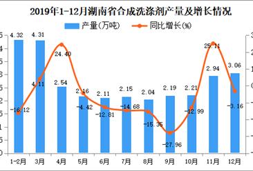 2019年湖南省合成洗涤剂产量为36.19万吨 同比增长8.52%