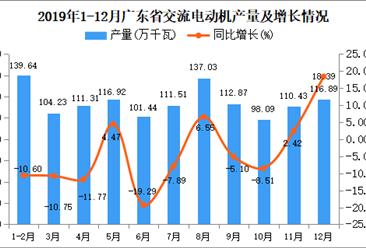 2019年广东省交流电动机产量为1302.3万千瓦 同比下降1.28%