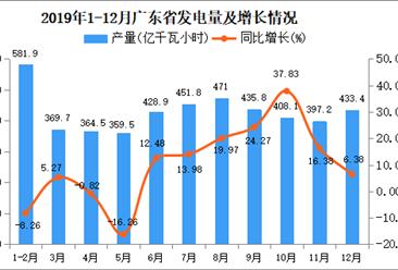 2019年广东省发电量为4726.3亿千瓦小时 同比增长8.7%