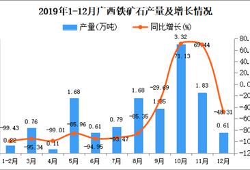 2019年广西铁矿石产量为12.49万吨 同比下降89.55%